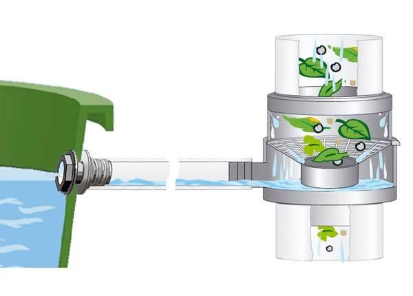 recuperateur eau